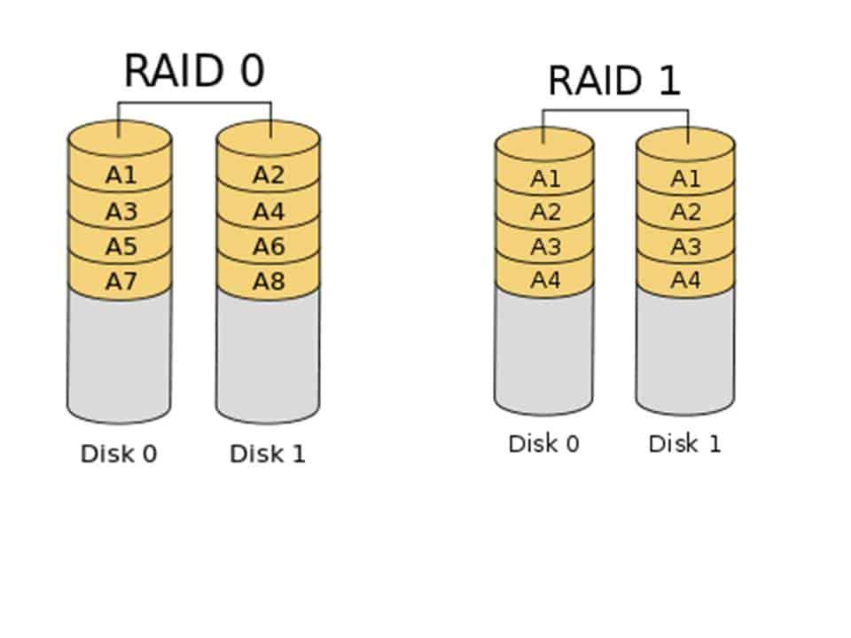 raid 1 vs raid 0